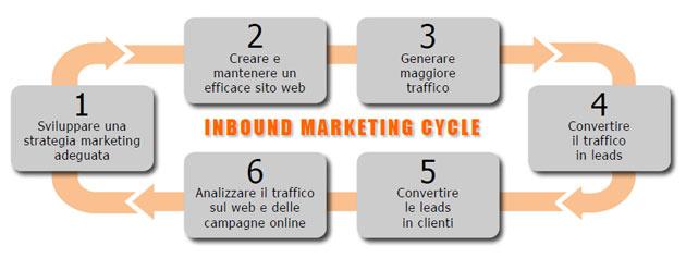 agenzia Inbound Marketing Italia