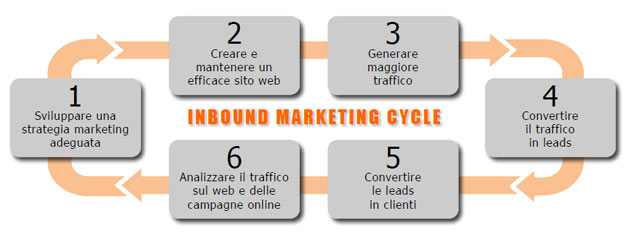 agenzia Inbound Marketing Italia