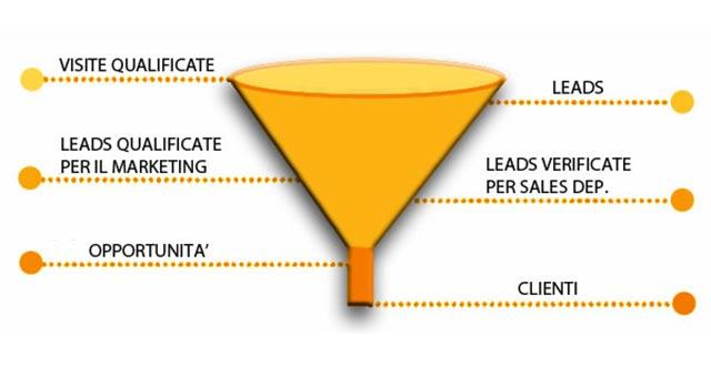 sales funnel inbound