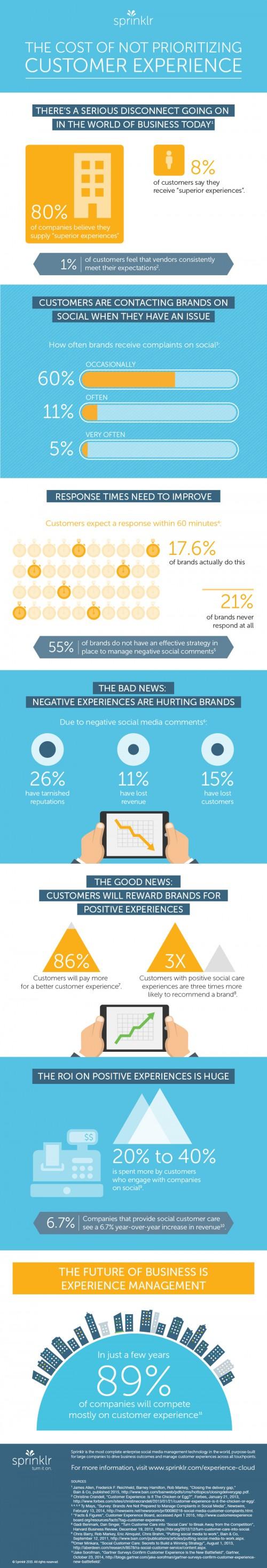 costo_della_customer_experience